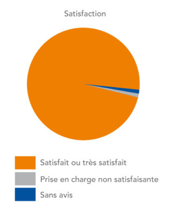 Résultat en terme de satisfaction